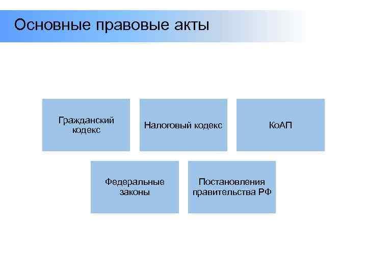 Основные правовые акты Гражданский кодекс Налоговый кодекс Федеральные законы Ко. АП Постановления правительства РФ
