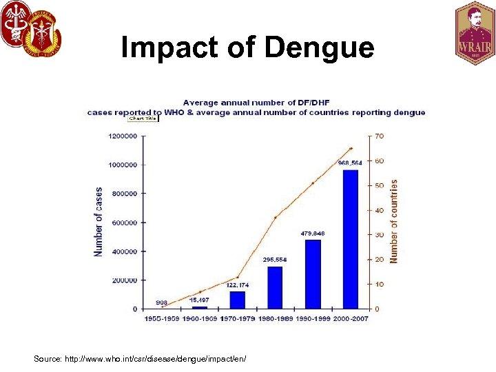 Impact of Dengue Source: http: //www. who. int/csr/disease/dengue/impact/en/