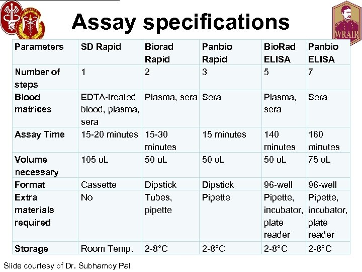 Assay specifications Parameters SD Rapid Number of steps Blood matrices 1 Assay Time Volume