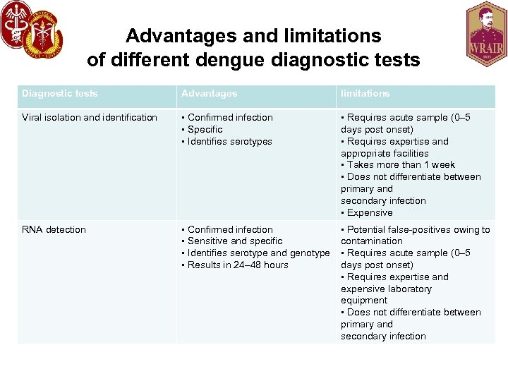 Advantages and limitations of different dengue diagnostic tests Diagnostic tests Advantages limitations Viral isolation