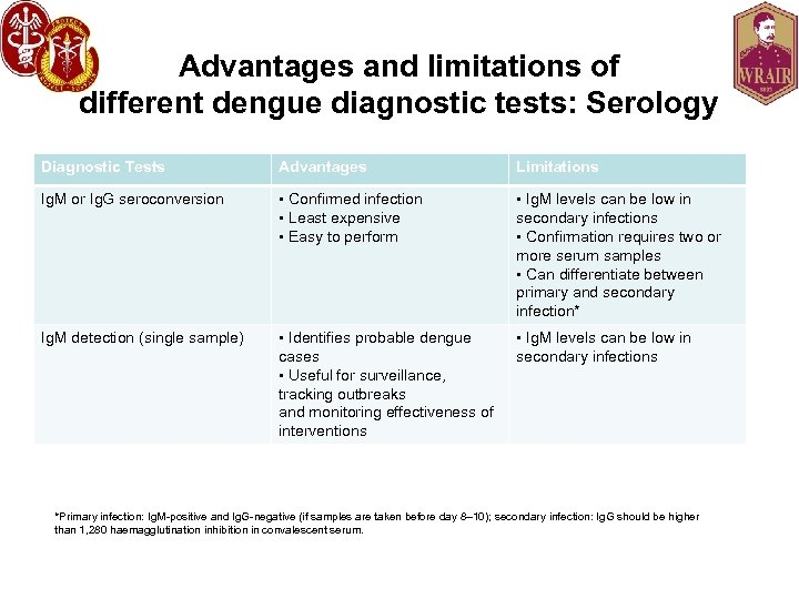 Advantages and limitations of different dengue diagnostic tests: Serology Diagnostic Tests Advantages Limitations Ig.