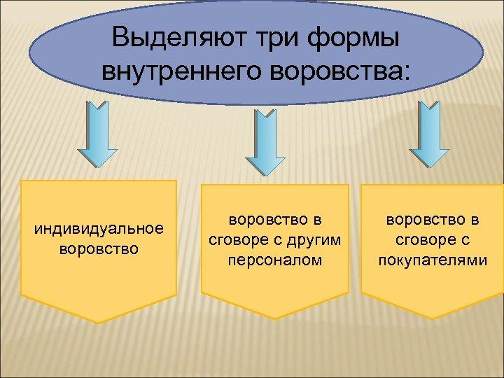 Выделяют три формы внутреннего воровства: индивидуальное воровство в сговоре с другим персоналом воровство в