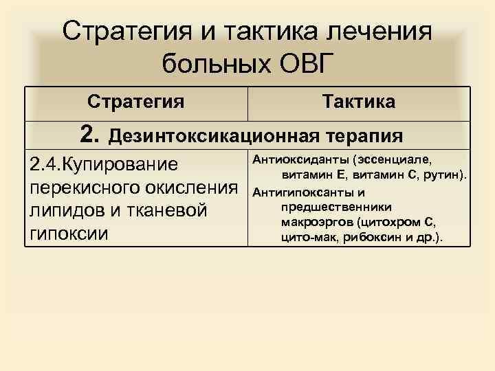 Стратегия и тактика лечения больных ОВГ Стратегия 2. Тактика Дезинтоксикационная терапия Антиоксиданты (эссенциале, 2.
