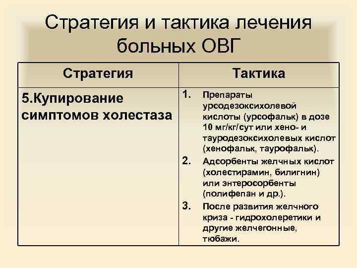 Стратегия и тактика лечения больных ОВГ Стратегия 5. Купирование симптомов холестаза Тактика 1. 2.