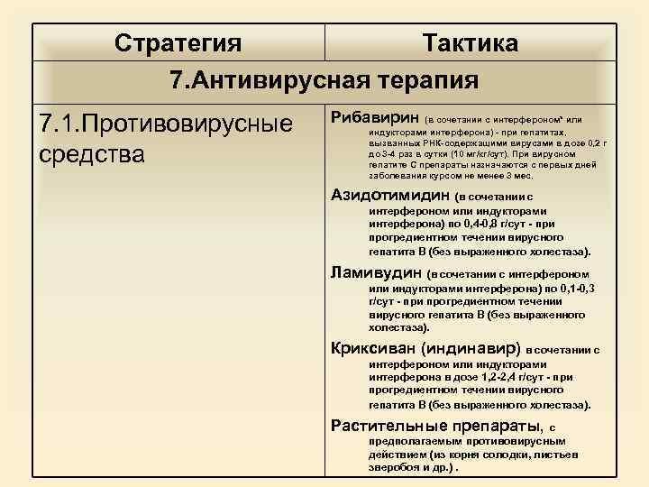 Стратегия Тактика 7. Антивирусная терапия 7. 1. Противовирусные средства Рибавирин (в сочетании с интерфероном*