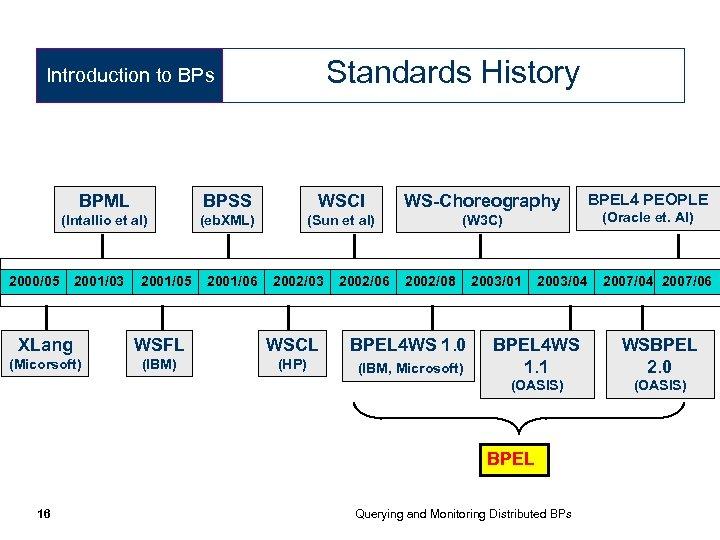 Standards History Introduction to BPs BPML BPSS WSCI WS-Choreography (Intallio et al) (eb. XML)