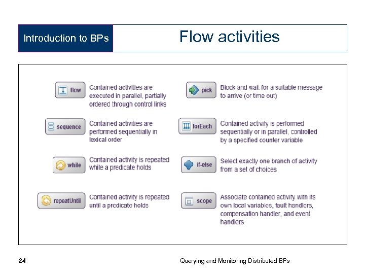 Introduction to BPs 24 Flow activities Querying and Monitoring Distributed BPs