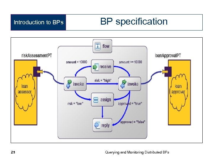 Introduction to BPs 25 BP specification Querying and Monitoring Distributed BPs