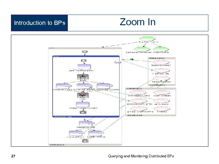 Introduction to BPs 27 Zoom In Querying and Monitoring Distributed BPs