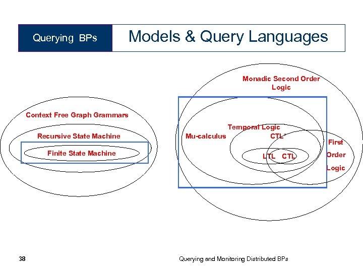 Querying BPs Models & Query Languages Monadic Second Order Logic Context Free Graph Grammars
