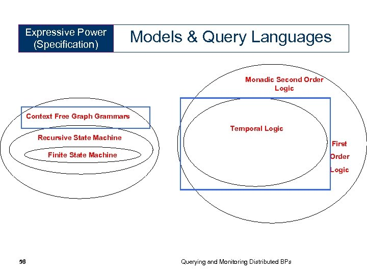 Expressive Power (Specification) Models & Query Languages Monadic Second Order Logic Context Free Graph