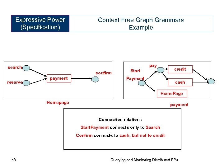 Expressive Power (Specification) Context Free Graph Grammars Example pay search confirm reserve payment credit