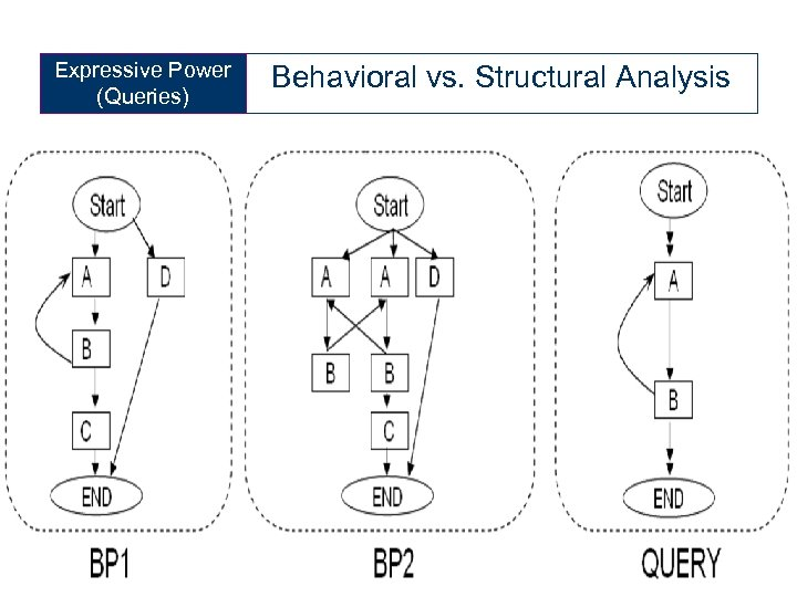 Expressive Power (Queries) 62 Behavioral vs. Structural Analysis Querying and Monitoring Distributed BPs