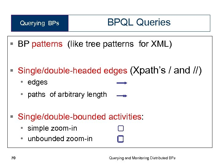 Querying BPs BPQL Queries § BP patterns (like tree patterns for XML) § Single/double-headed