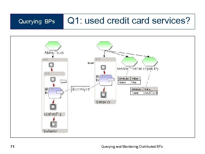 Querying BPs Q 1: used credit card services? local 71 Querying and Monitoring Distributed