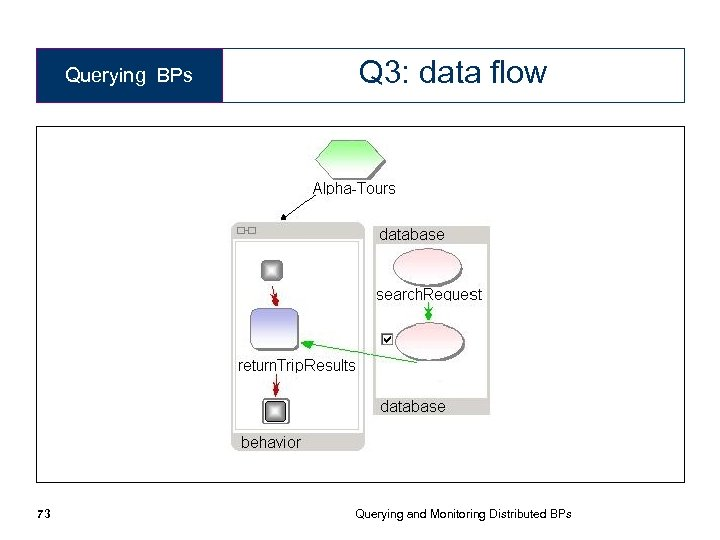Querying BPs 73 Q 3: data flow Querying and Monitoring Distributed BPs