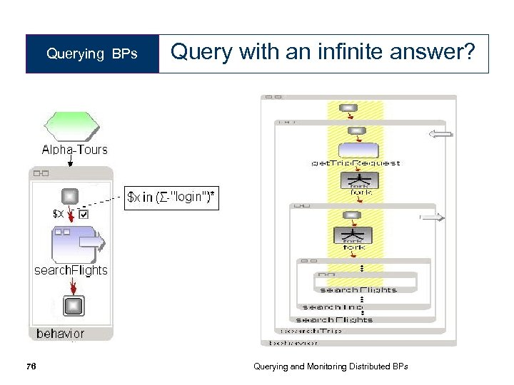 Querying BPs 76 Query with an infinite answer? Querying and Monitoring Distributed BPs
