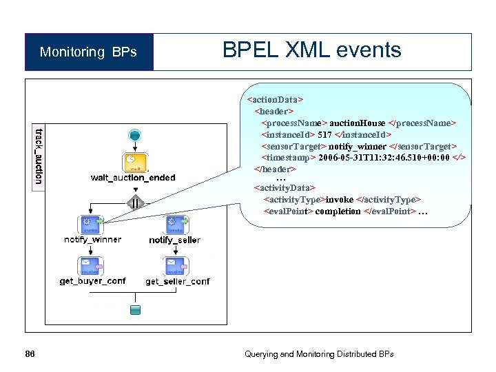 Monitoring BPs BPEL XML events <action. Data> <header> <process. Name> auction. House </process. Name>
