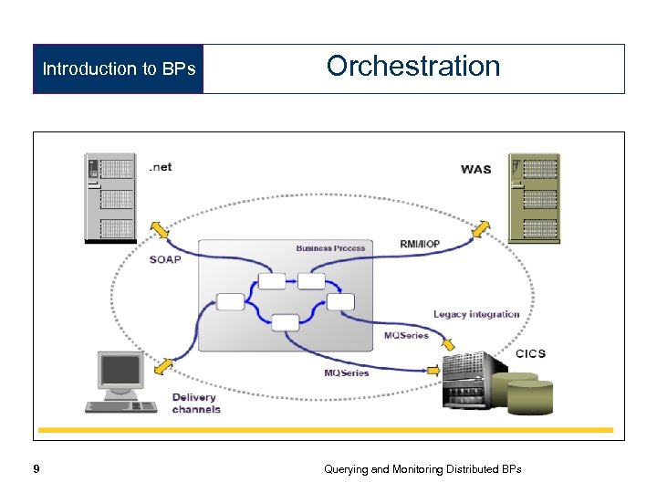 Introduction to BPs 9 Orchestration Querying and Monitoring Distributed BPs
