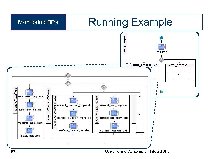 Monitoring BPs 93 Running Example Querying and Monitoring Distributed BPs
