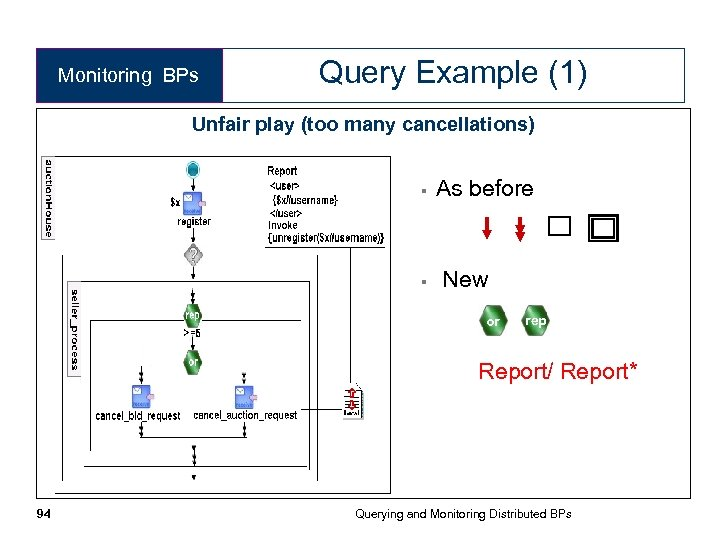Monitoring BPs Query Example (1) Unfair play (too many cancellations) § § As before