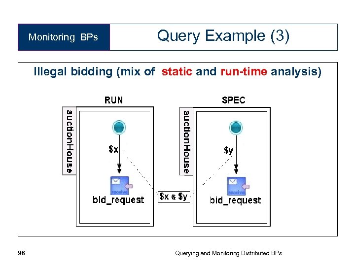 Monitoring BPs Query Example (3) Illegal bidding (mix of static and run-time analysis) 96