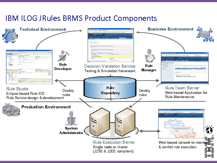 IBM ILOG JRules BRMS Product Components Business Environment Technical Environment Rule Developer Rule Studio