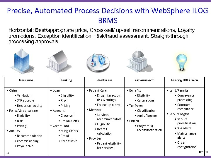 Precise, Automated Process Decisions with Web. Sphere ILOG BRMS Horizontal: Best/appropriate price, Cross-sell/ up-sell