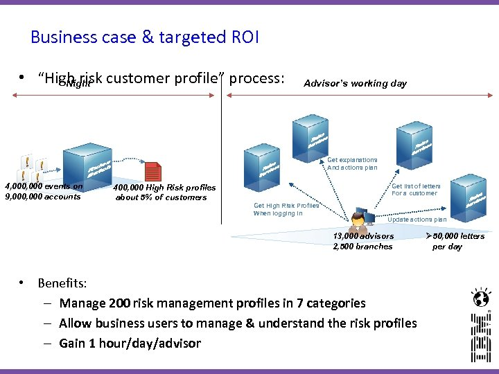 "Business case & targeted ROI • ""High risk customer profile"" process: Night Advisor's working"