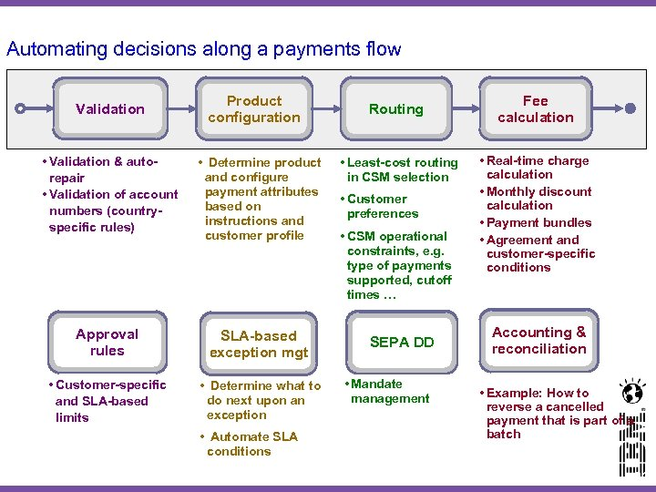 Automating decisions along a payments flow Validation Product configuration • Validation & autorepair •