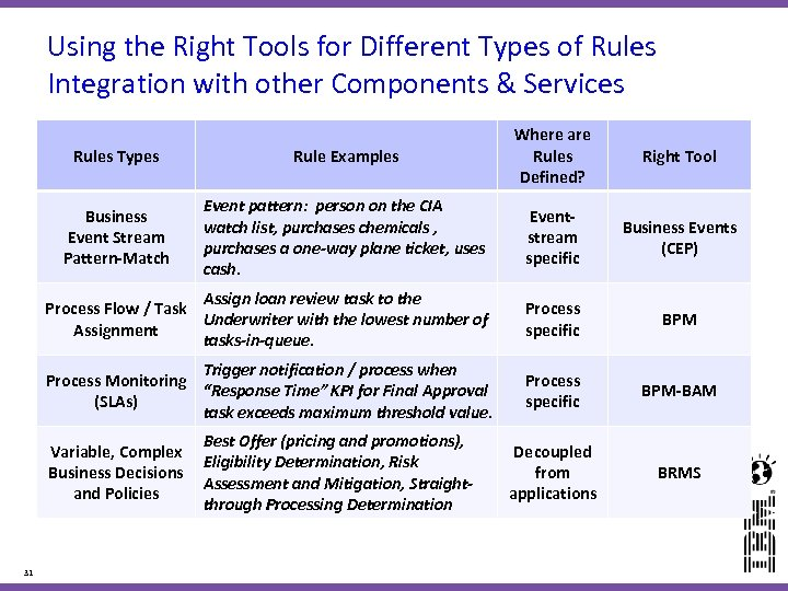 Using the Right Tools for Different Types of Rules Integration with other Components &