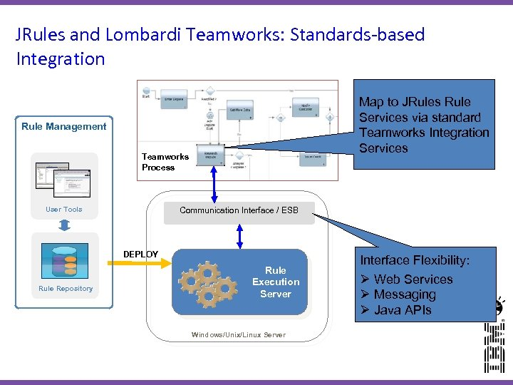 JRules and Lombardi Teamworks: Standards-based Integration Map to JRules Rule Services via standard Teamworks
