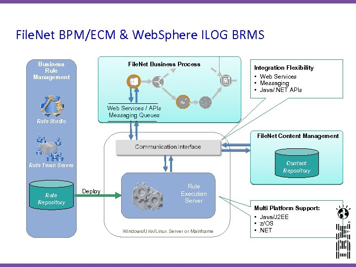 File. Net BPM/ECM & Web. Sphere ILOG BRMS Business Rule Management File. Net Business