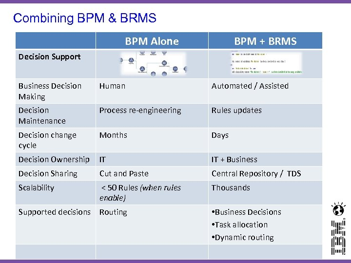 Combining BPM & BRMS BPM Alone BPM + BRMS Decision Support Business Decision Making