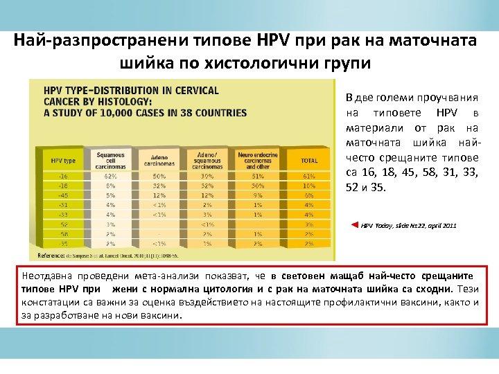 Най-разпространени типове HPV при рак на маточната шийка по хистологични групи В две големи