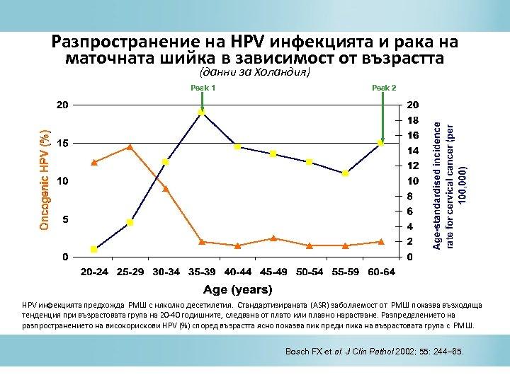 Разпространение на HPV инфекцията и рака на маточната шийка в зависимост от възрастта (данни