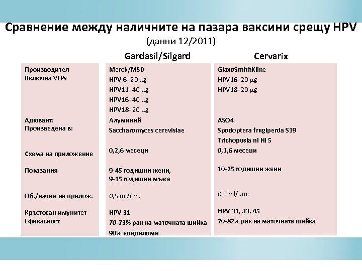 Сравнение между наличните на пазара ваксини срещу HPV (данни 12/2011) Gardasil/Silgard Производител Включва VLPs