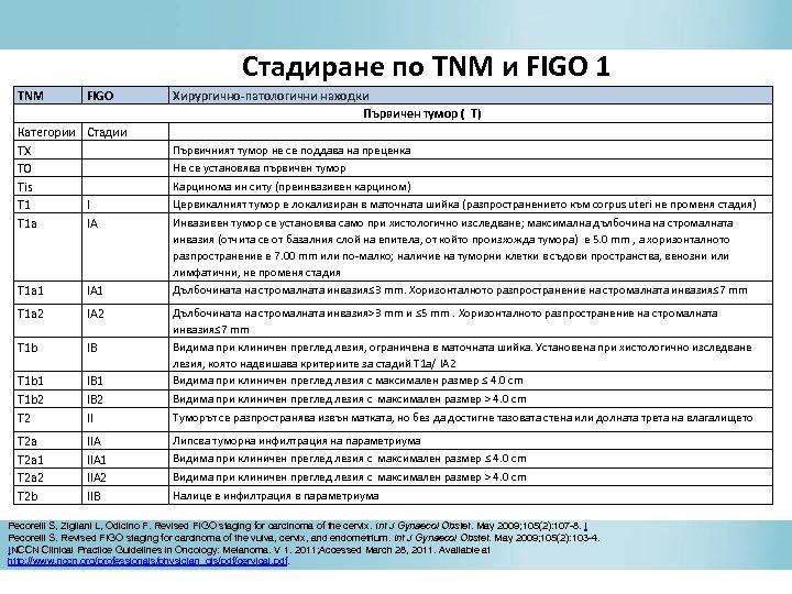 Стадиране по TNM и FIGO 1 TNM FIGO Хирургично-патологични находки Първичен тумор ( T)