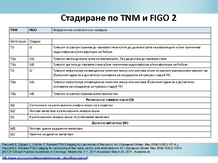 Стадиране по TNM и FIGO 2 TNM FIGO Хирургично-патологични находки Категории Стадии T 3