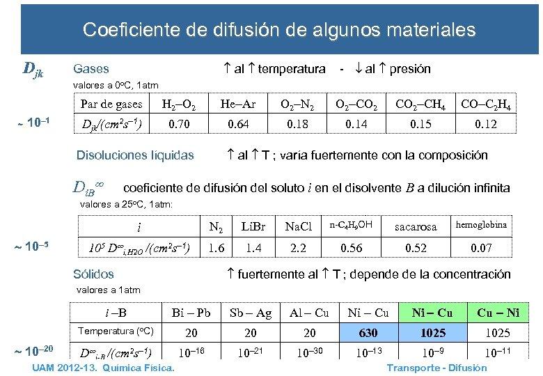 Coeficiente de difusión de algunos materiales Djk al temperatura Gases - al presión valores