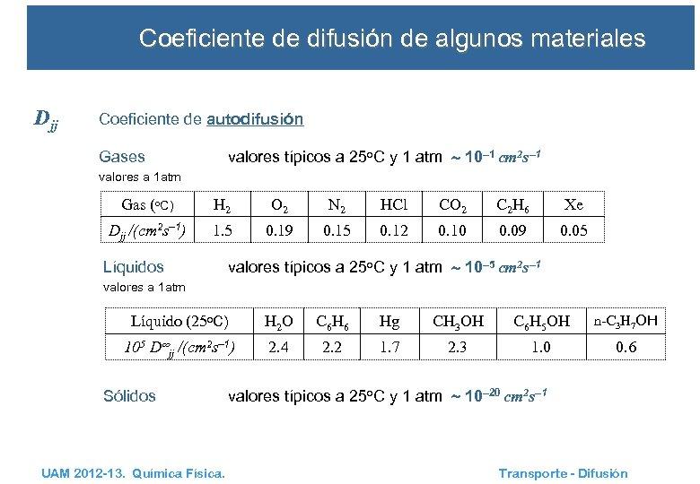 Coeficiente de difusión de algunos materiales Djj Coeficiente de autodifusión valores típicos a 25