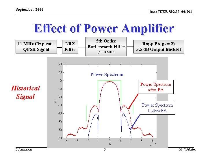 September 2000 doc. : IEEE 802. 11 -00/294 Effect of Power Amplifier 11 MHz