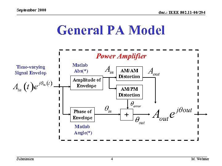 September 2000 doc. : IEEE 802. 11 -00/294 General PA Model Power Amplifier Time-varying