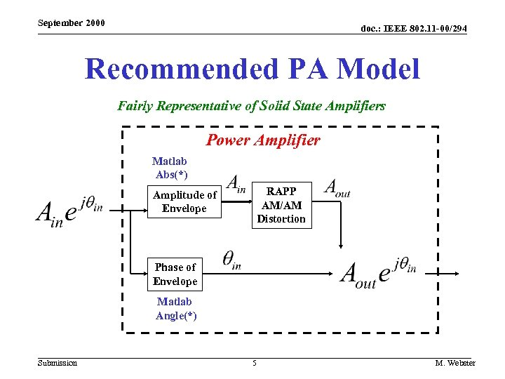 September 2000 doc. : IEEE 802. 11 -00/294 Recommended PA Model Fairly Representative of