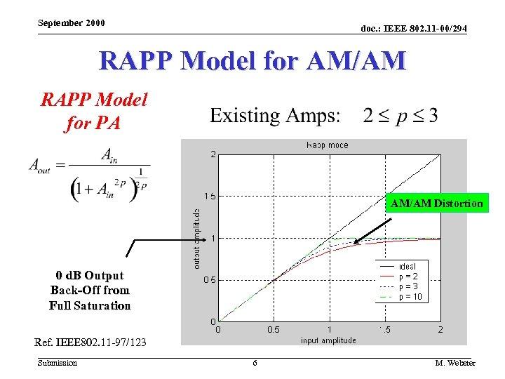 September 2000 doc. : IEEE 802. 11 -00/294 RAPP Model for AM/AM RAPP Model