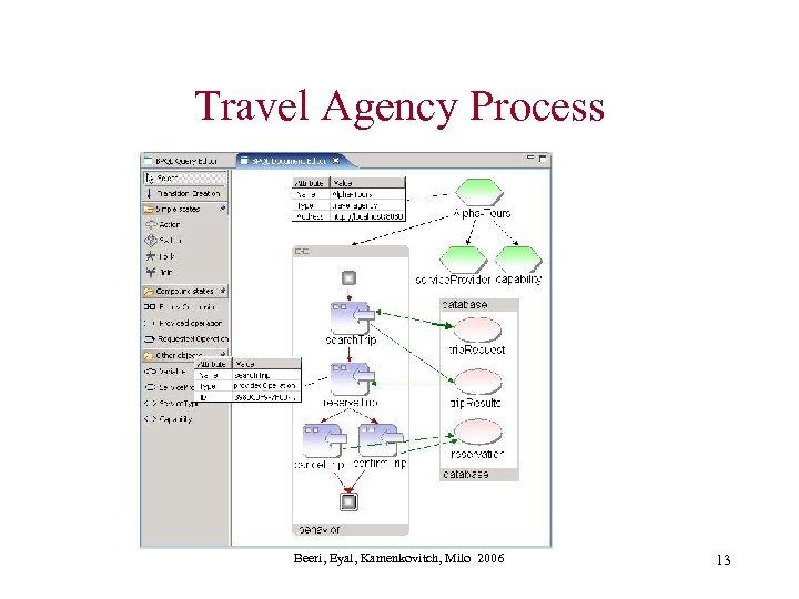 Travel Agency Process Beeri, Eyal, Kamenkovitch, Milo 2006 13