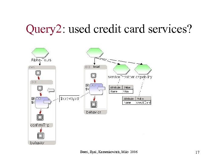 Query 2: used credit card services? local Beeri, Eyal, Kamenkovitch, Milo 2006 17