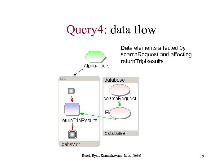 Query 4: data flow Data elements affected by search. Request and affecting return. Trip.