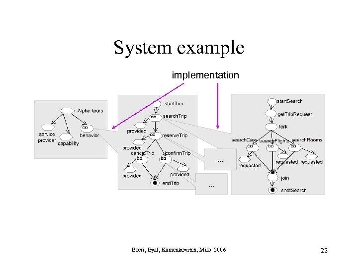 System example implementation Beeri, Eyal, Kamenkovitch, Milo 2006 22
