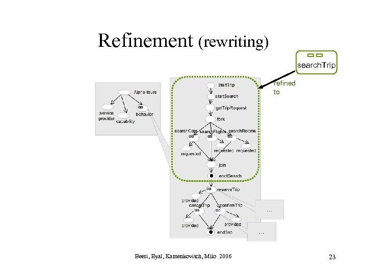 Refinement (rewriting) search. Trip refined to Beeri, Eyal, Kamenkovitch, Milo 2006 23